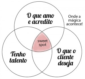Sweet-Spot1